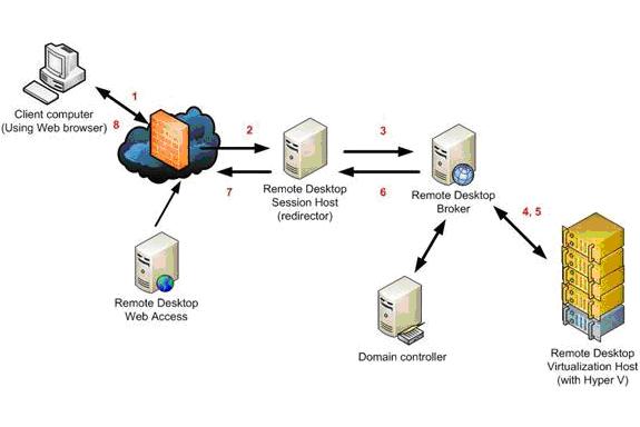 Virtual Desktop Infrastructure (VDI)   KNOWLEDGE IS POWER